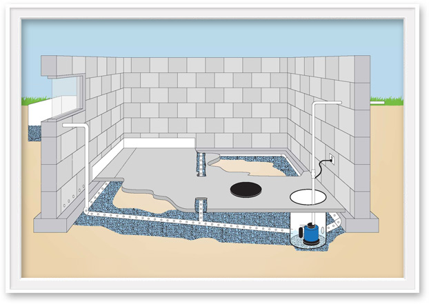 Basement Waterproofing Diagram